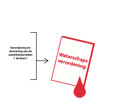 waterschapsverordening